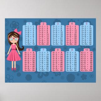 Affiche de maths de Tableau de multiplication