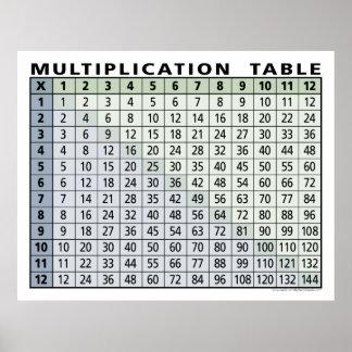 calculatrice instantanée de table de multiplicatio poster