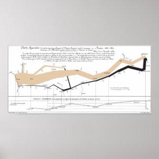 Carte de l'écoulement de Minard