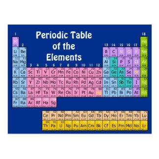 Carte postale de chimie d'éléments