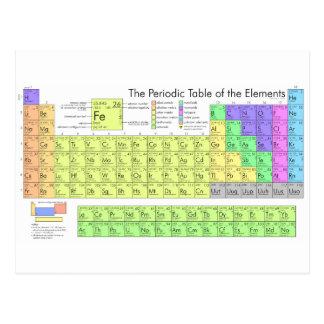 Carte Postale Table des éléments périodique