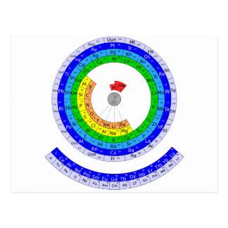 Carte Postale Table des éléments périodique circulaire