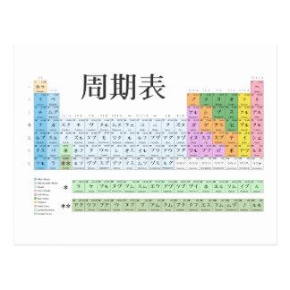 Carte Postale Table périodique japonaise