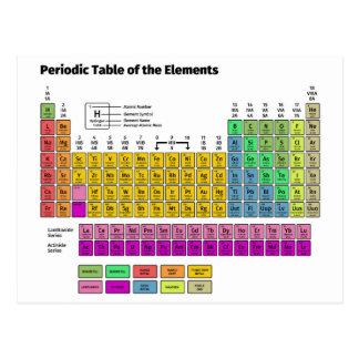 Carte Postale Tableau des éléments périodique