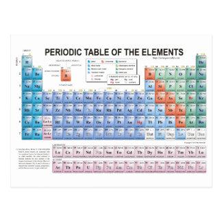 Carte Postale Tableau des éléments périodique entièrement mis à