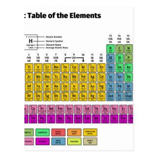 Carte Postale Tableau périodique des éléments