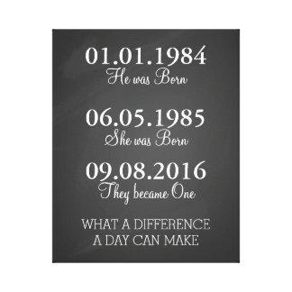 Dates pour se rappeler les dates importantes toiles