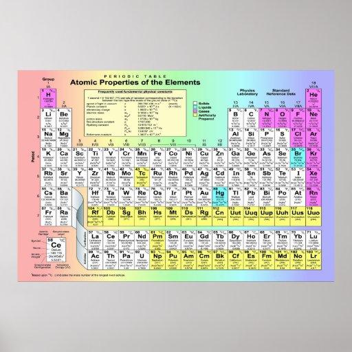 Grand Tableau périodique des éléments chimiques | Zazzle