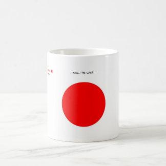 Graphique circulaire du Japon - tasse drôle