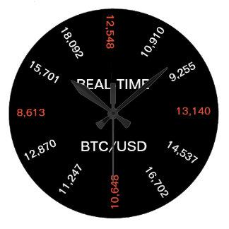 Horloge en temps réel des prix de Bitcoin