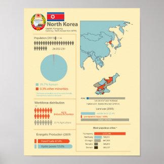 La Corée du Nord Infographic