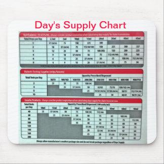 L'approvisionnement Mousepad (pharmacie) du jour Tapis De Souris
