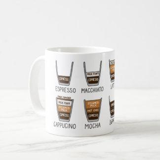 Mug Café - comment à