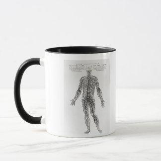 Mug Système nerveux (copie de b/w)