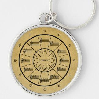 Porte-clés Cercle musical des cinquièmes pour toutes les clés