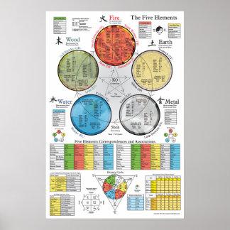 Poster Affiche d'acuponcture de cinq éléments