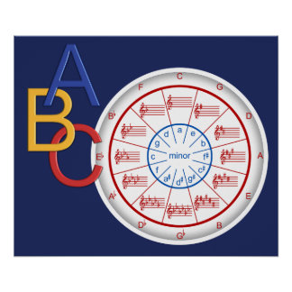 Poster Cercle des cinquièmes - ABC musical