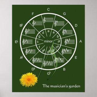 Poster Cercle des cinquièmes dans le jardin du musicien