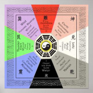 Poster Feng Shui Bagua avec des correspondances