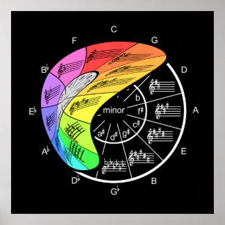 Poster Le cercle flexible des cinquièmes épluche loin