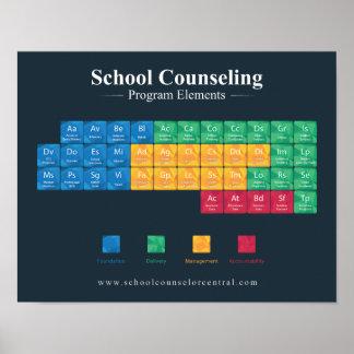 Poster Volets d'un programme de consultation d'école