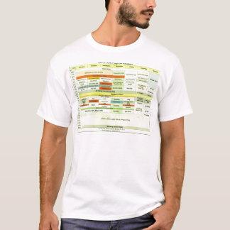 T-shirt rondin de programme de kotz