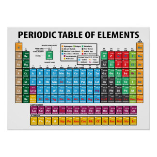 Tableau des éléments périodique