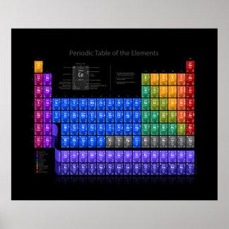 Tableau des éléments périodique - détail - noir