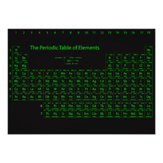 Tableau périodique d'affiche de mur d'éléments