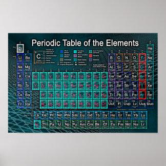 Posters table p riodique l ments chimiques for F tableau periodique